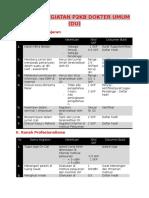 Rincian Kegiatan p2kb Dokter Umum Dan Barang Buktinya