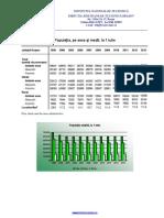 02.Populatia pe sexe si medii 1990,2000, 2005-2013