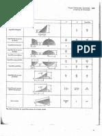 Tabela de Centroides