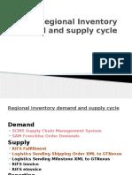 RI Demand&Supply