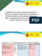 Faltas Penales Que Pasan a Infracciones de La l.o. de Seguridad Ciudadana.