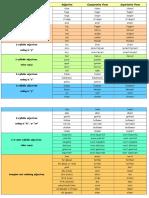 Adjective CoAdjective Comparative - Superlative Formmparative - Superlative Form
