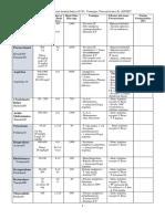 Cuadro Resumen Aines Odontologia 2014