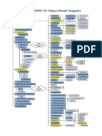 CorelDRAW Object Model Diagram