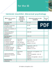 Revision Checklist Abnormal Psychology