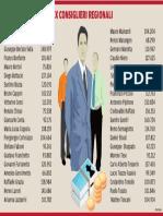 I redditi 2014 dei consiglieri regionali (ex)