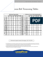 Belt Tension Deflection Table