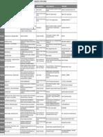 Listado Proyectos Aprobados 3 Convocatoria Fondo Innovacion Capital Humano