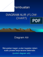 Pembuatan Diagram Alir ( Flow Chart )