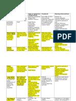 Pediatric Cardiac Anomalies Table