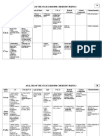 Chemistry - Analysis P2 & P3 NEGERI 2010.doc
