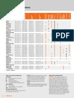 Stihl Chain Saw Comparison Chart