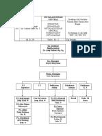 Struktur Organisasi IBS