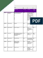 Android Developer Database