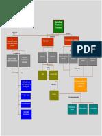 Mapa Conceptual de Pbl Abp