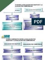 Cuadro Comparativo Entre La Evaluación Por Objetivos y