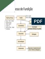 Fluxo do Processo de Fundição.pdf