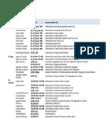 Astm & BS en Code List