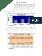 March Stock Market Activity