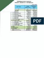 Penerimaan Pajak Per 1 Januari - 31 Oktober 2014