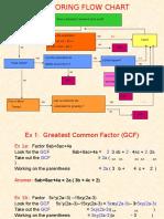 Factoring Flow Chart Ppt.