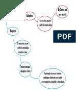 Mapa Mental - Origem Da Vida -Biogênese