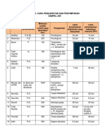 Tabel Cara Pengawetan Dan Penyimpanan Sampel Air