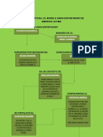 Mapa Conceptual Modelo agro-exportador en América Latina