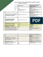 SMD veiklos įrodymų Sąrašas 2010