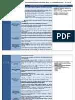 Cartel de Competencias Comunicacion