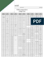 Tabla Comparativa Codigo Civil