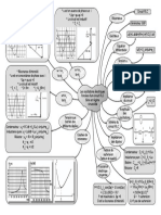 Carte Mentale Oscillations Forcées 2015