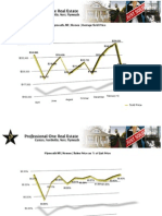 Plymouth Michigan Real Estate Stats | March 2010