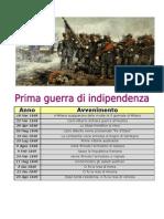 Tabella Cronologica Della Prima Guerra Di Indipendenza