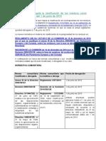normativaqueregulalaclasificaciondelosresiduoscomopeligrosos_tcm7-376423