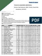 Estadística General Jugadores Senior a 29-03-10