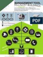 Energy Management Tool for GIB