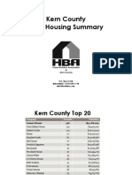 Kern County Housing Summary 2015