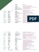 Die 100 Wichtigsten Verben Alphabetisch