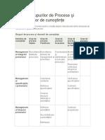 Tabelul Grupurilor de Procese Şi Domeniilor de Cunoştinţe