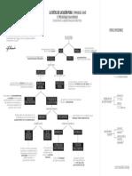 Diagrama Arquitectónica de La Critica a La Razón Pura Kant