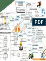 Sistema de Numeros Naturales, Enteros y Racionales-mapa Conceptual