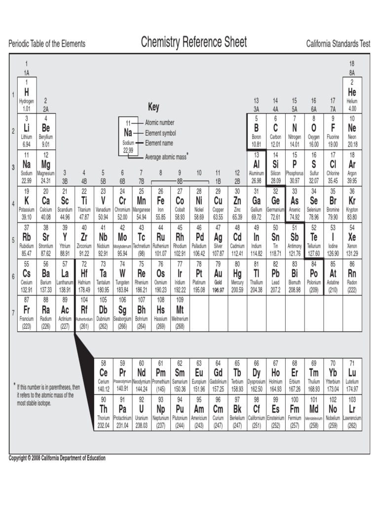 Periodic Table Crystalline Solids Transition Metals