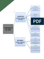 Mapa Conceptual Complementos Del Verbo