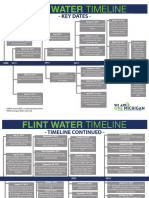 Gov. Snyder's Flint Water Crisis Timeline