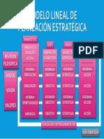 Modelo Lineal de Planeación Estratégica