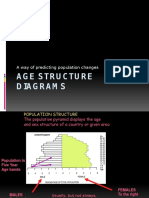 Age Structure Diagrams 2