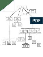 Theatre Organizational Chart
