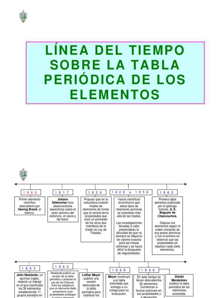Linea del tiempo del sistema periodico 1 urtaz Gallery