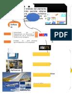 MEFI:Método de los Elementos Finitos